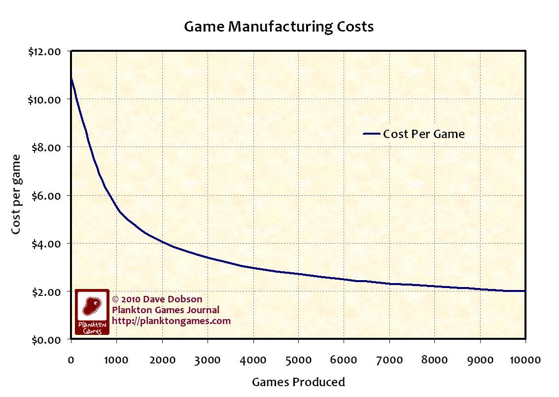 Koszty produkucji (źróło: PlanktonGames.com)